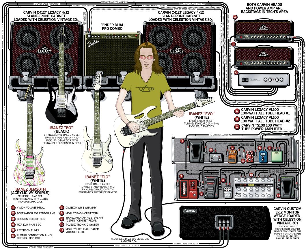 Steve Vai Guitar Gear & Rig – 2007