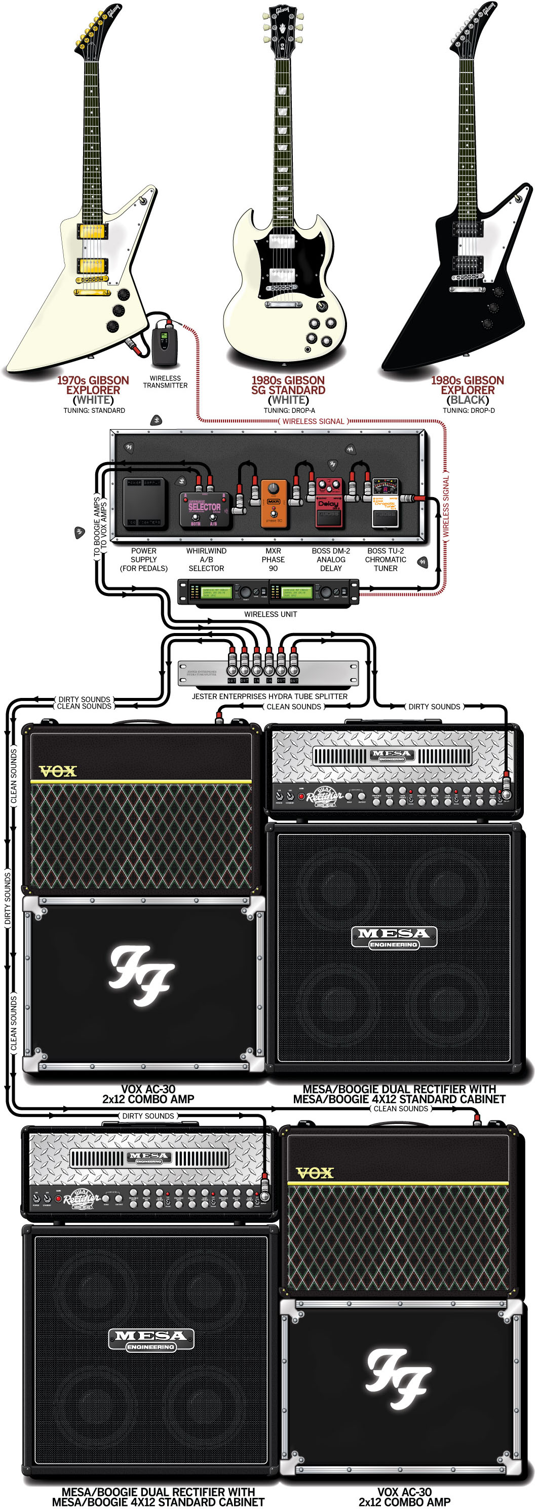Dave Grohl Guitar Gear & Rig – Foo Fighters – 2000