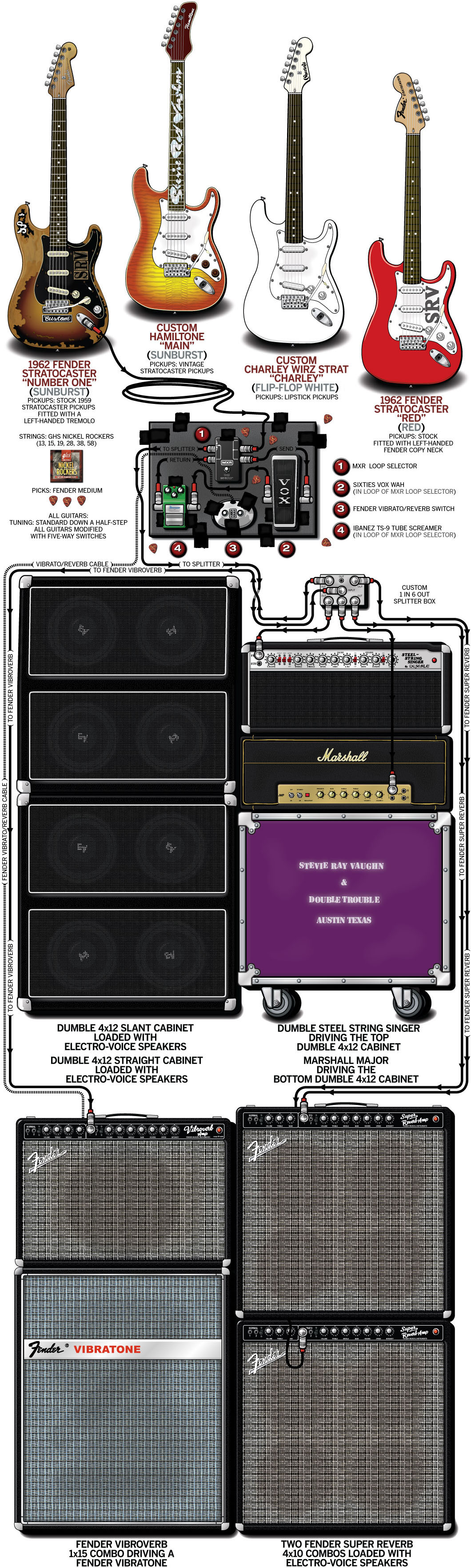 Stevie Ray Vaughan Guitar Gear & Rig – 1985