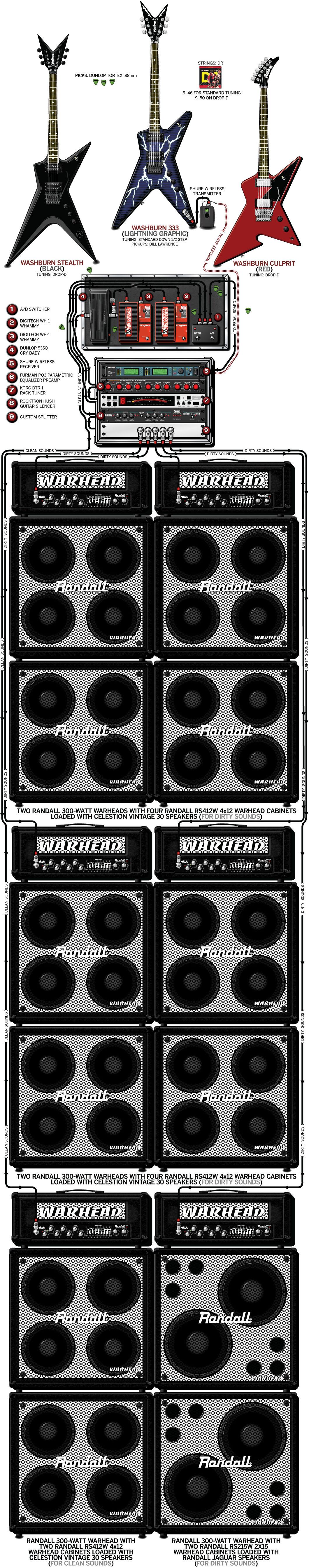 Dimebag Darrell Guitar Gear & Rig – Pantera – 2000