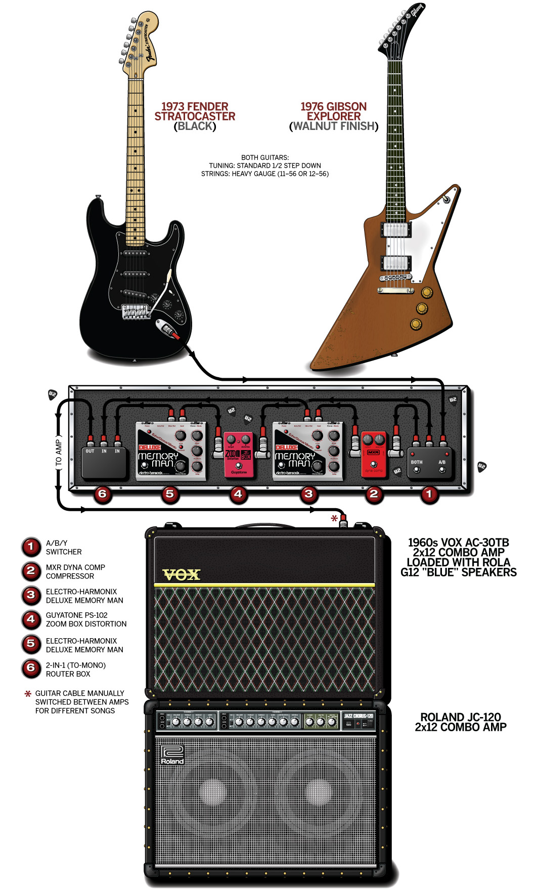 The Edge Guitar Gear & Rig – U2 – 1983
