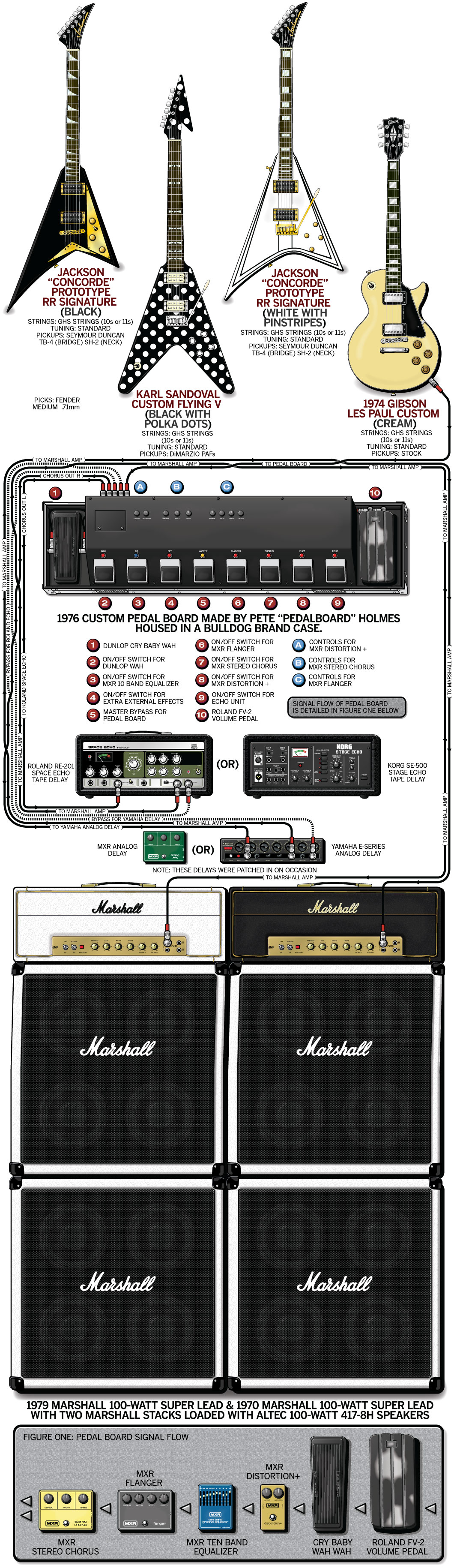 Randy Rhoads Guitar Gear & Rig