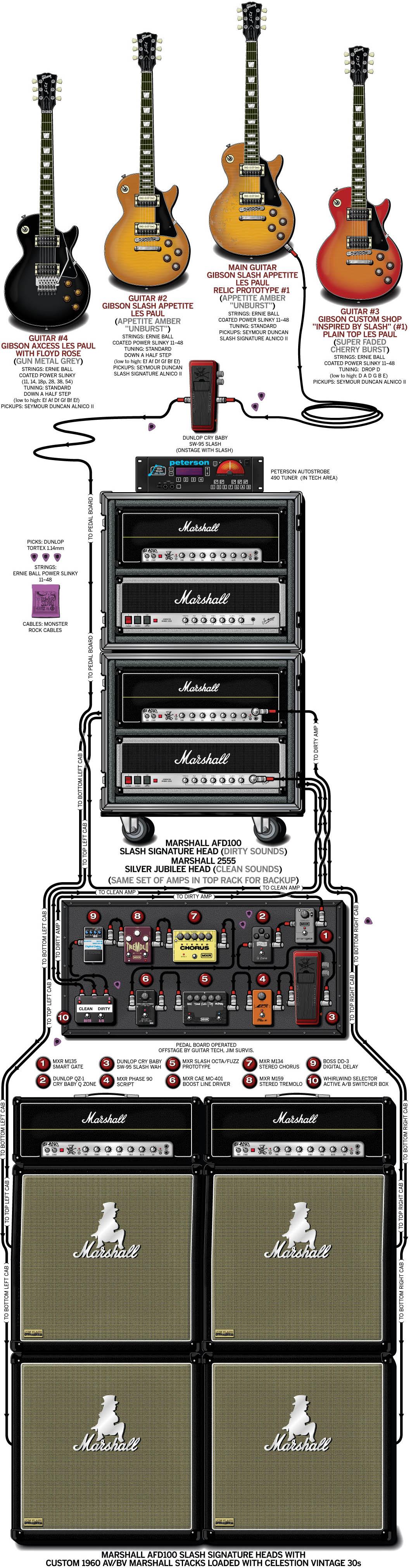 Slash - Guitar Rig and Gear Setup - 2011
