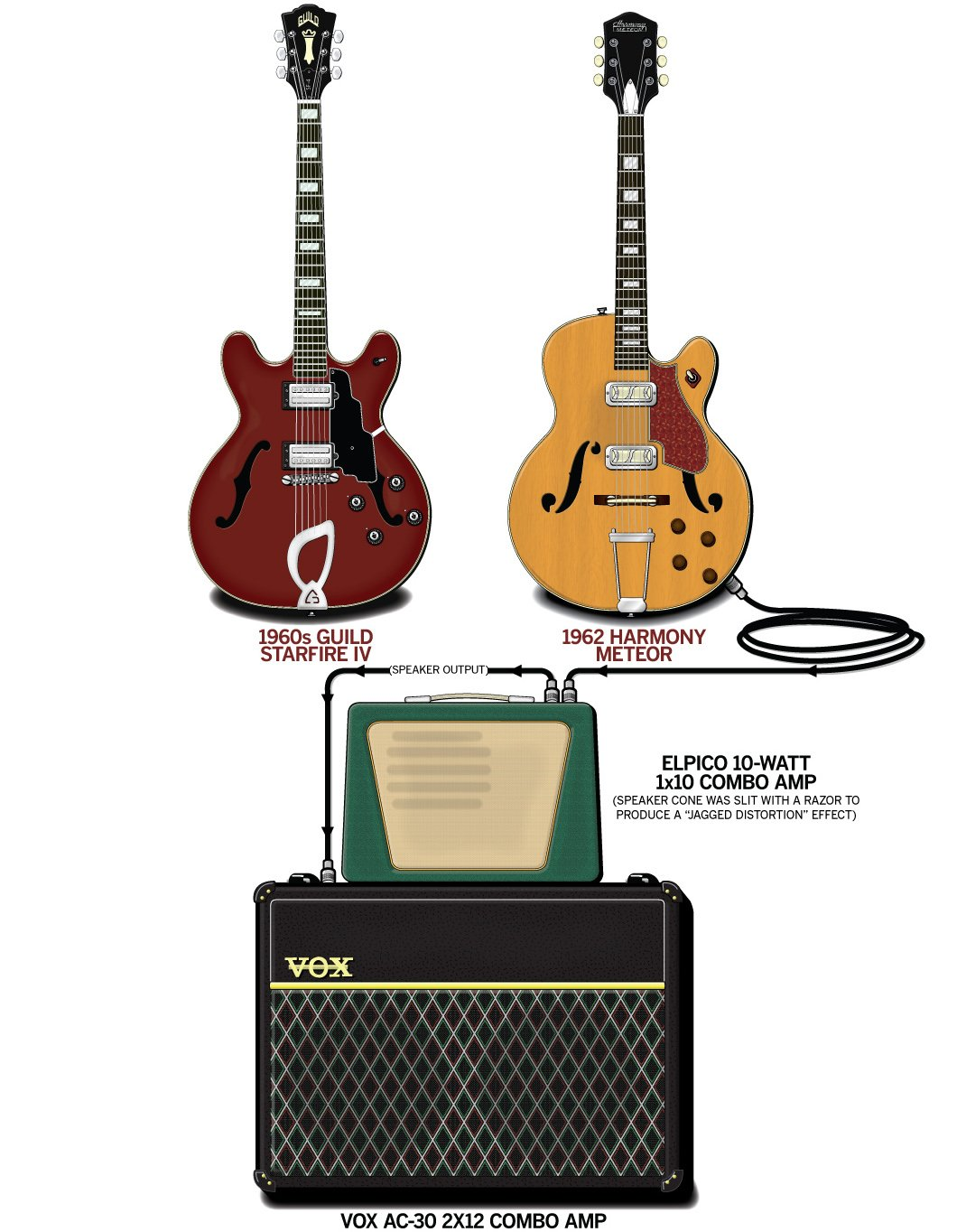 Dave Davies Guitar Gear & Rig – The Kinks – 1964