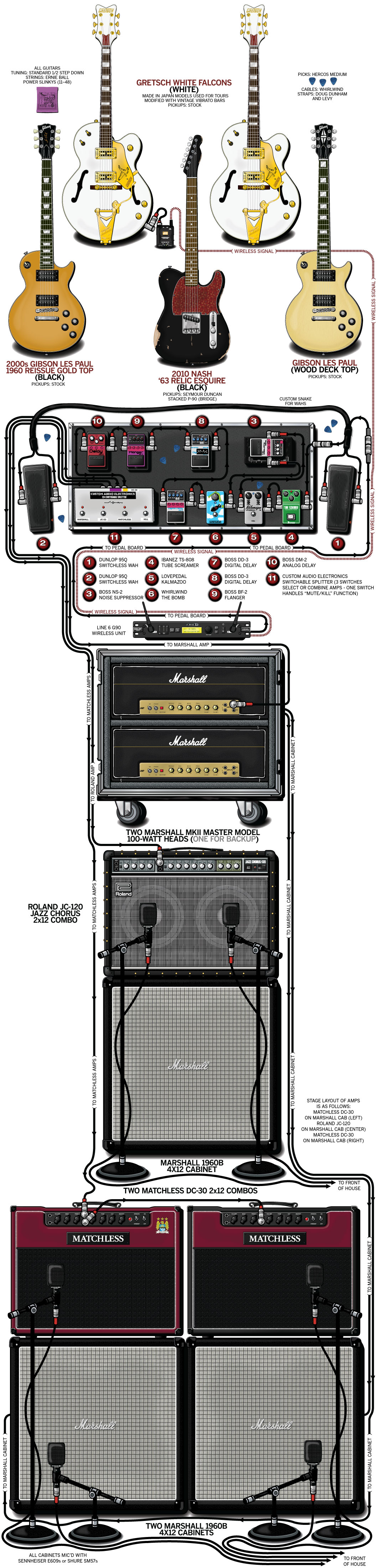 Billy Duffy Guitar Gear & Rig – The Cult – 2012