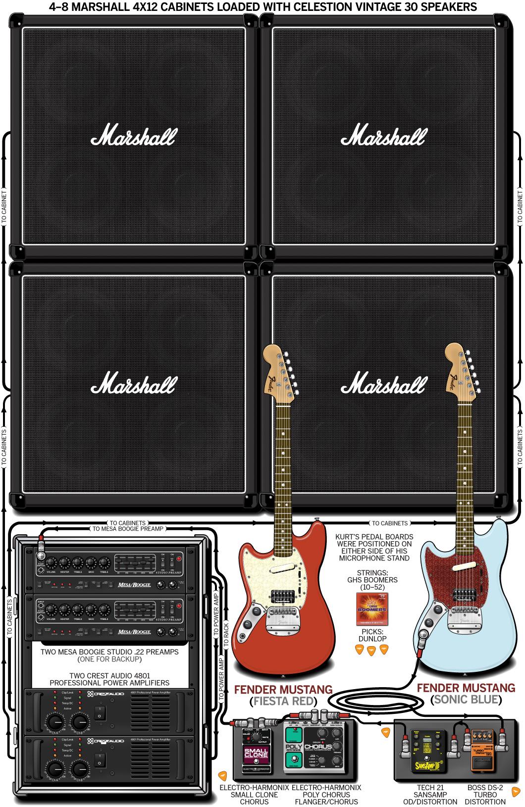 Kurt Cobain Guitar Gear & Rig – Nirvana – 1993