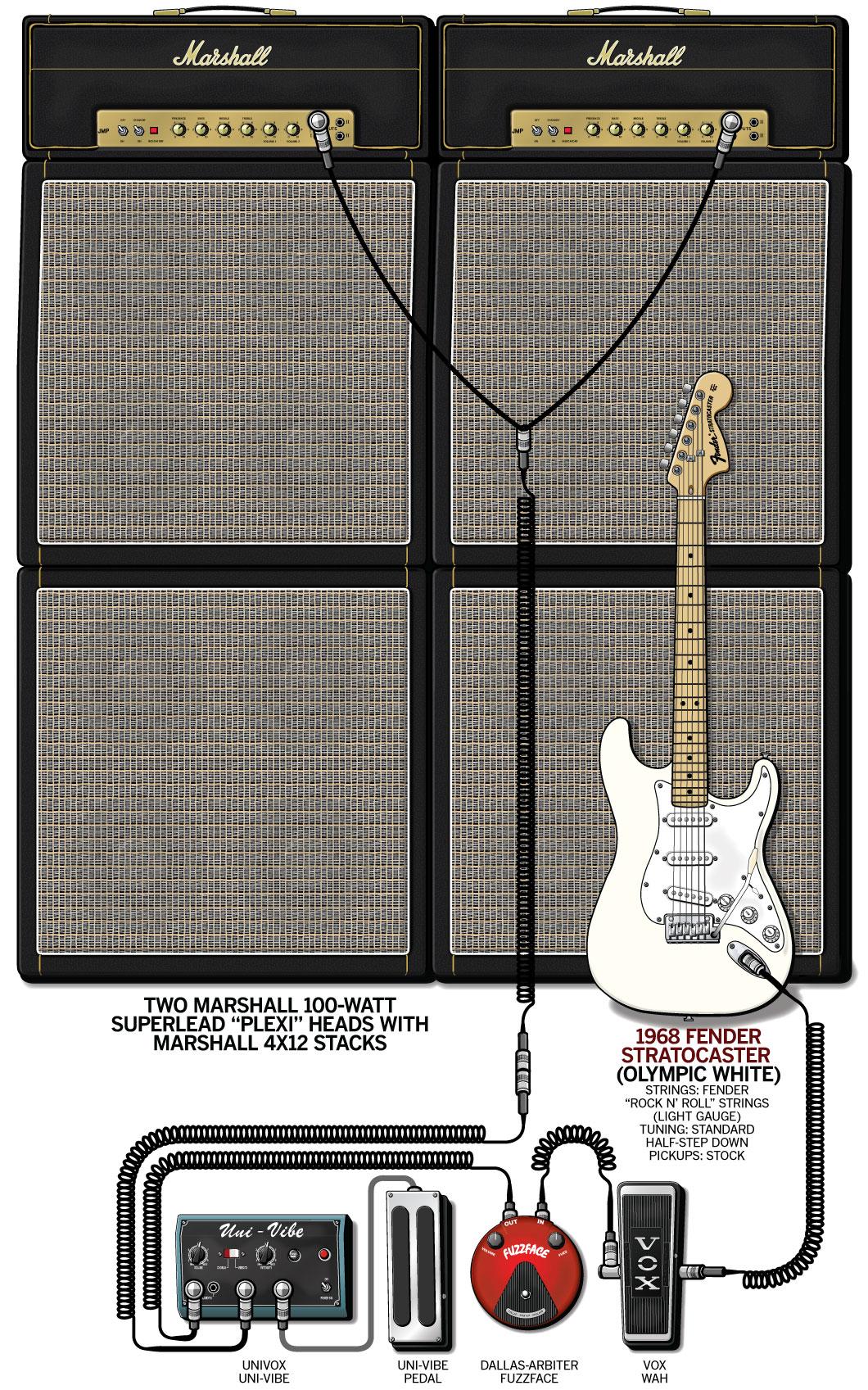 Jimi Hendrix Guitar Gear & Rig – Woodstock – 1969