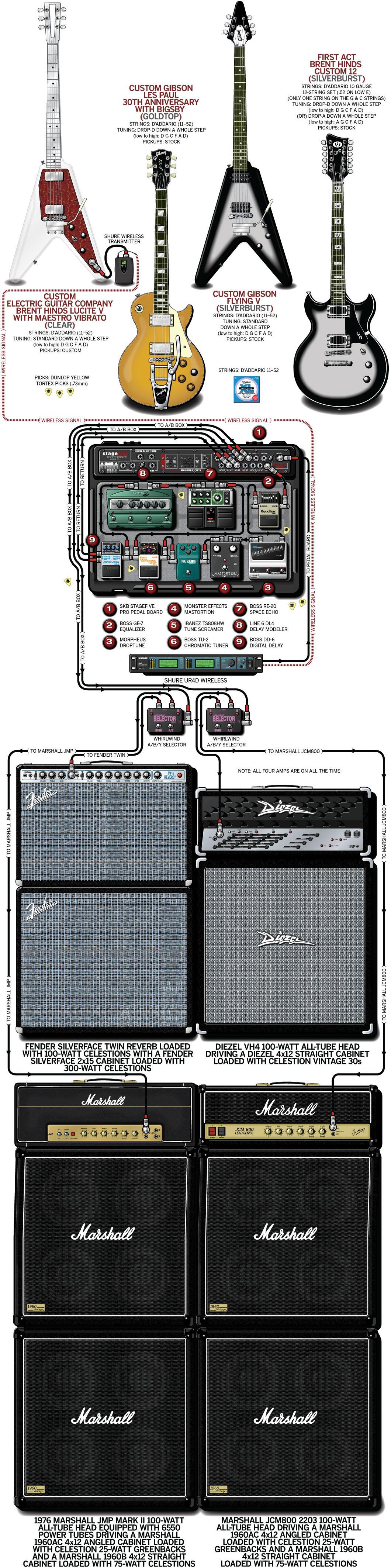 Brent Hinds Guitar Gear & Rig – Mastodon – 2011
