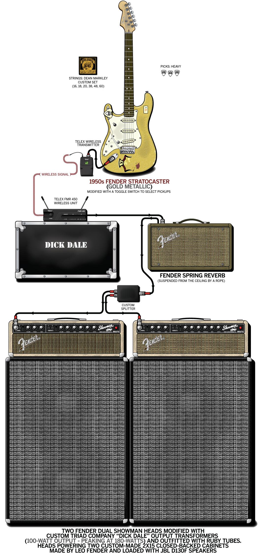 Dick Dale Guitar Gear & Rig