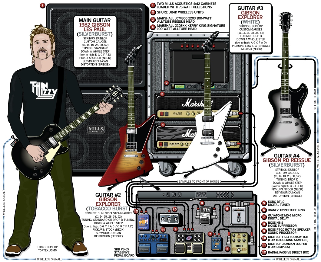 Bill Kelliher Guitar Gear & Rig – Mastodon – 2009