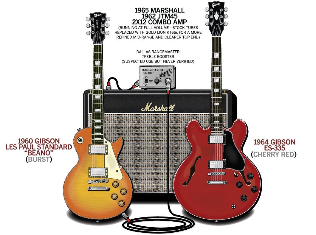 Eric Clapton Guitar Gear & Rig – John Mayall's Bluesbreakers – 1966