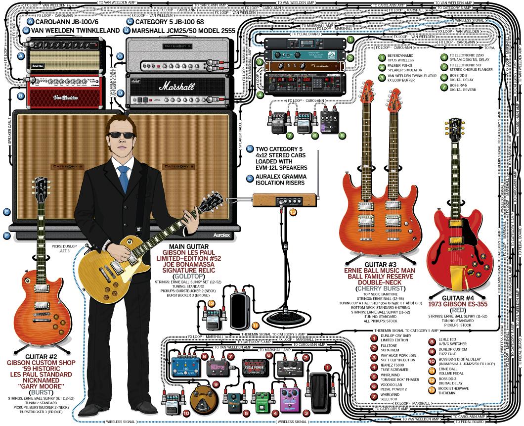 Joe Bonamassa Guitar Gear & Rig – 2010