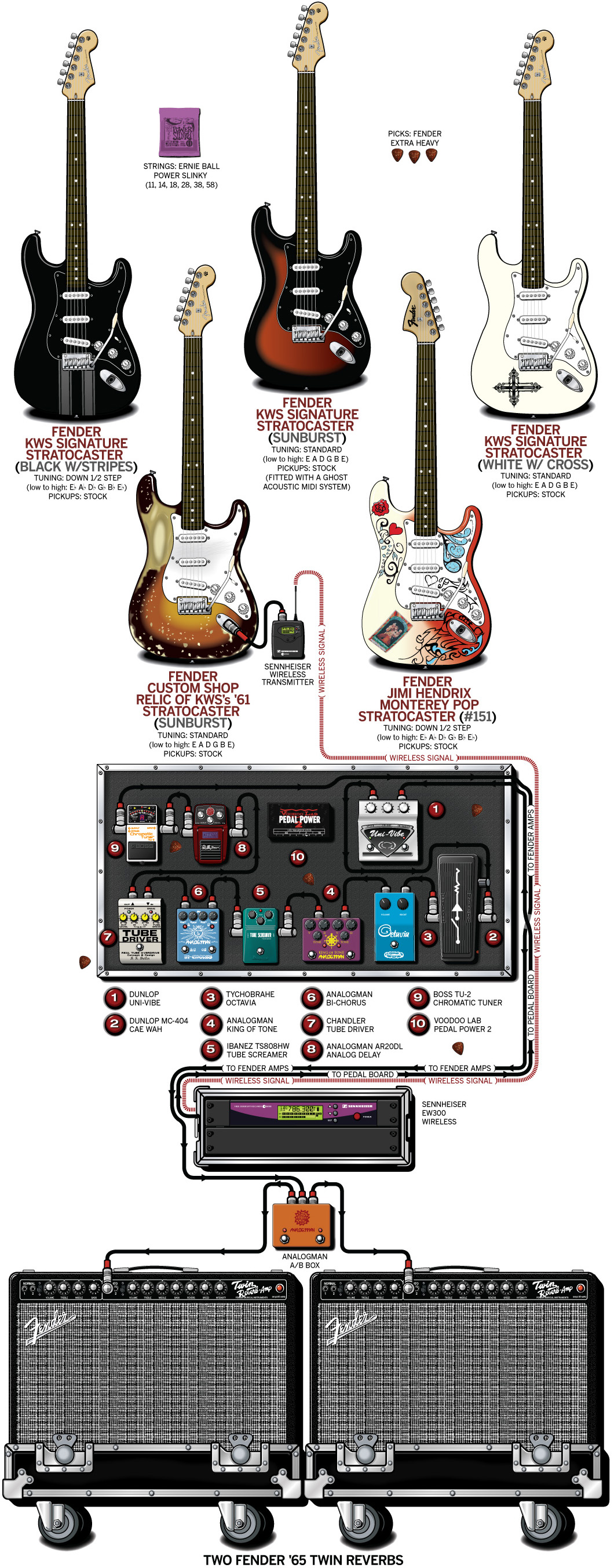 Kenny Wayne Shepherd Guitar Gear & Rig – 2010