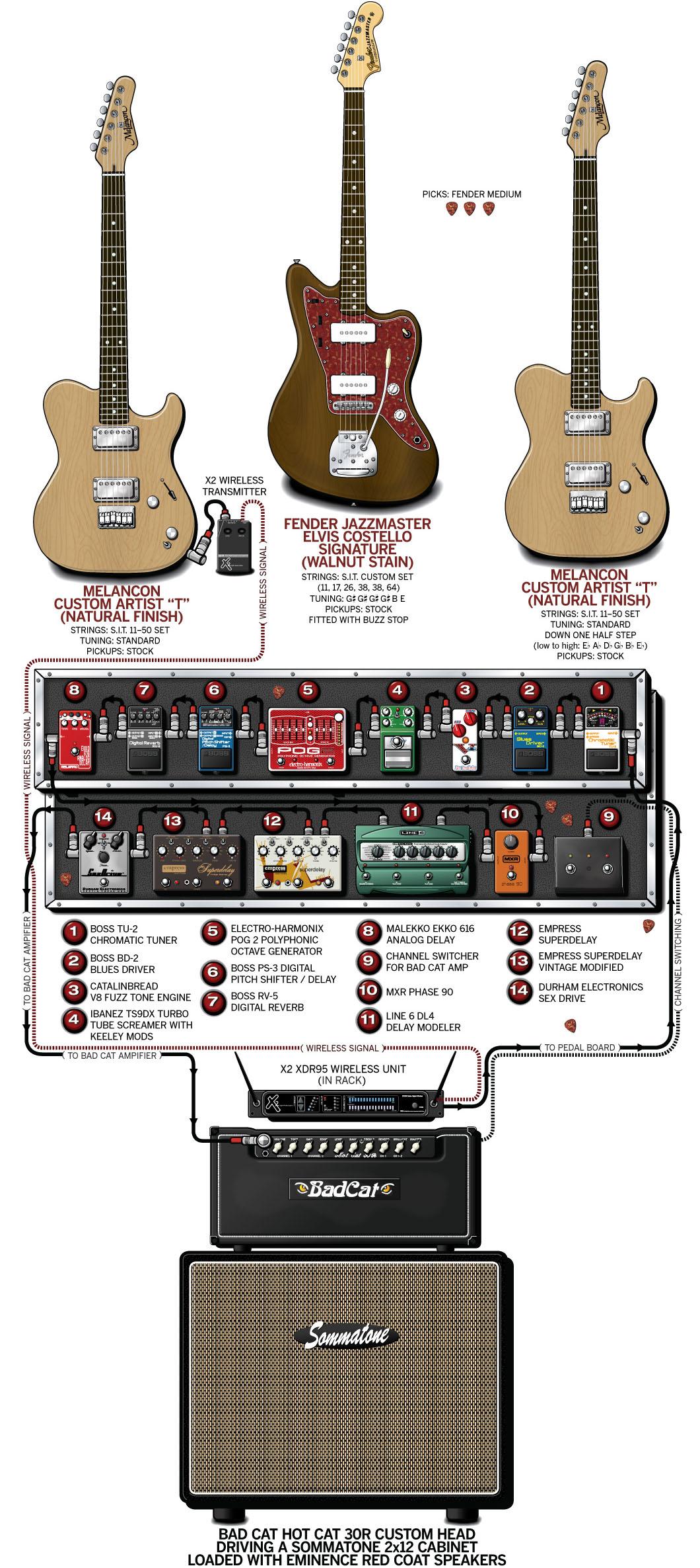 Brendan Ekstrom Guitar Gear & Rig – Circa Survive – 2011