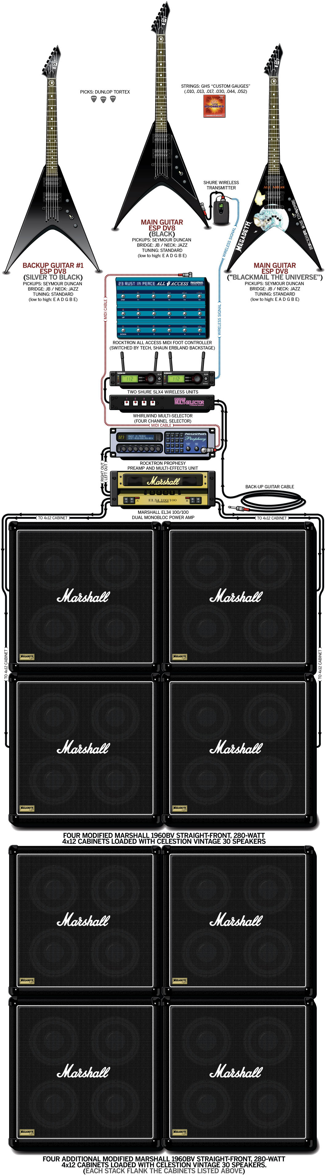 Dave Mustaine Guitar Gear & Rig – Megadeth – 2004