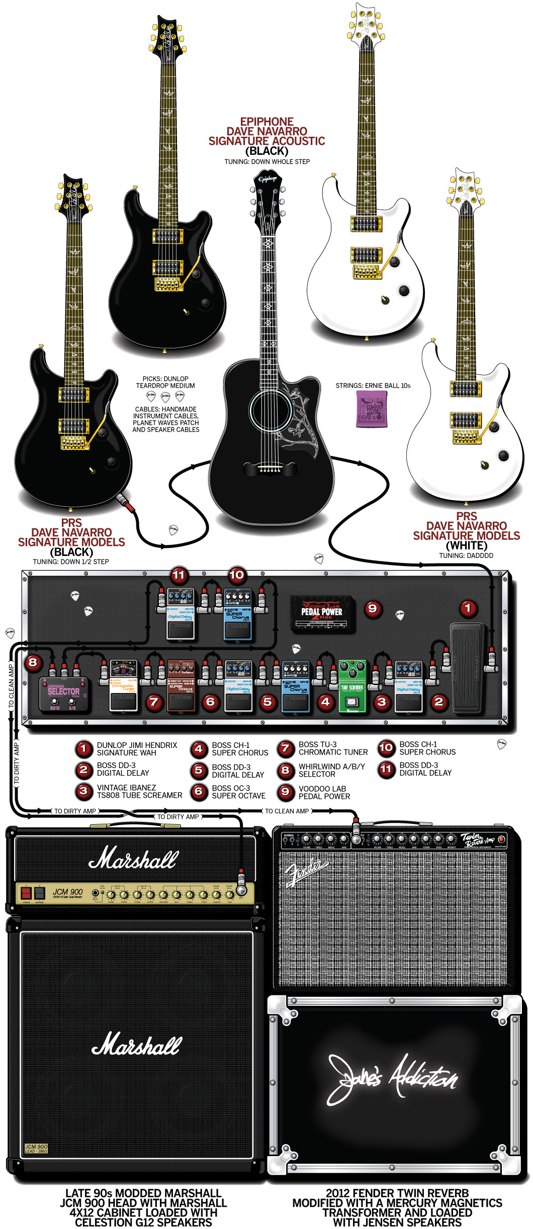 Dave Navarro Guitar Gear & Rig – Jane's Addition – 2012