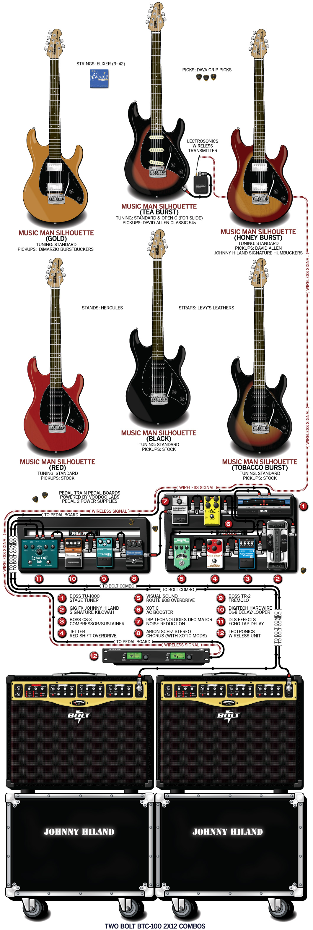 Johnny Hiland Guitar Gear & Rig