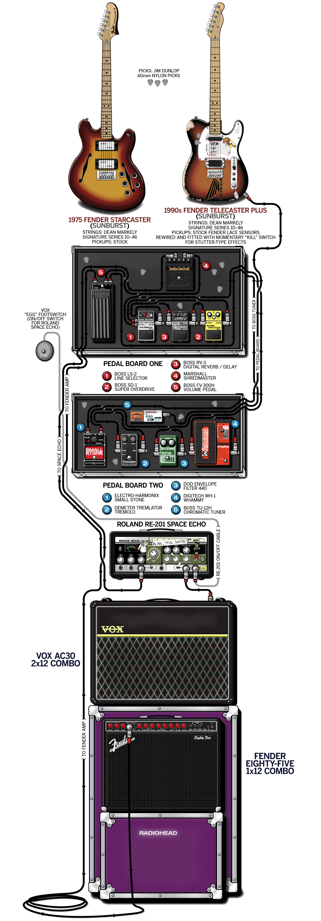 Jonny Greenwood Guitar Gear & Rig – Radiohead – 1997