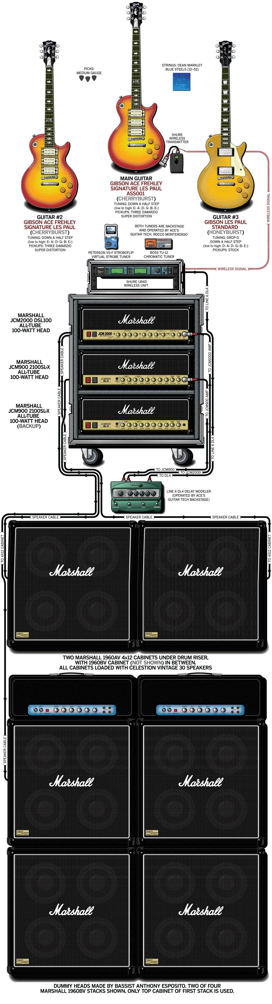 Ace Frehley Guitar Gear & Rig – 2010