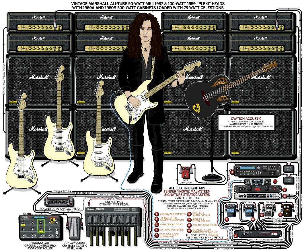 Yngwie Malmsteen Guitar Gear & Rig – 2008