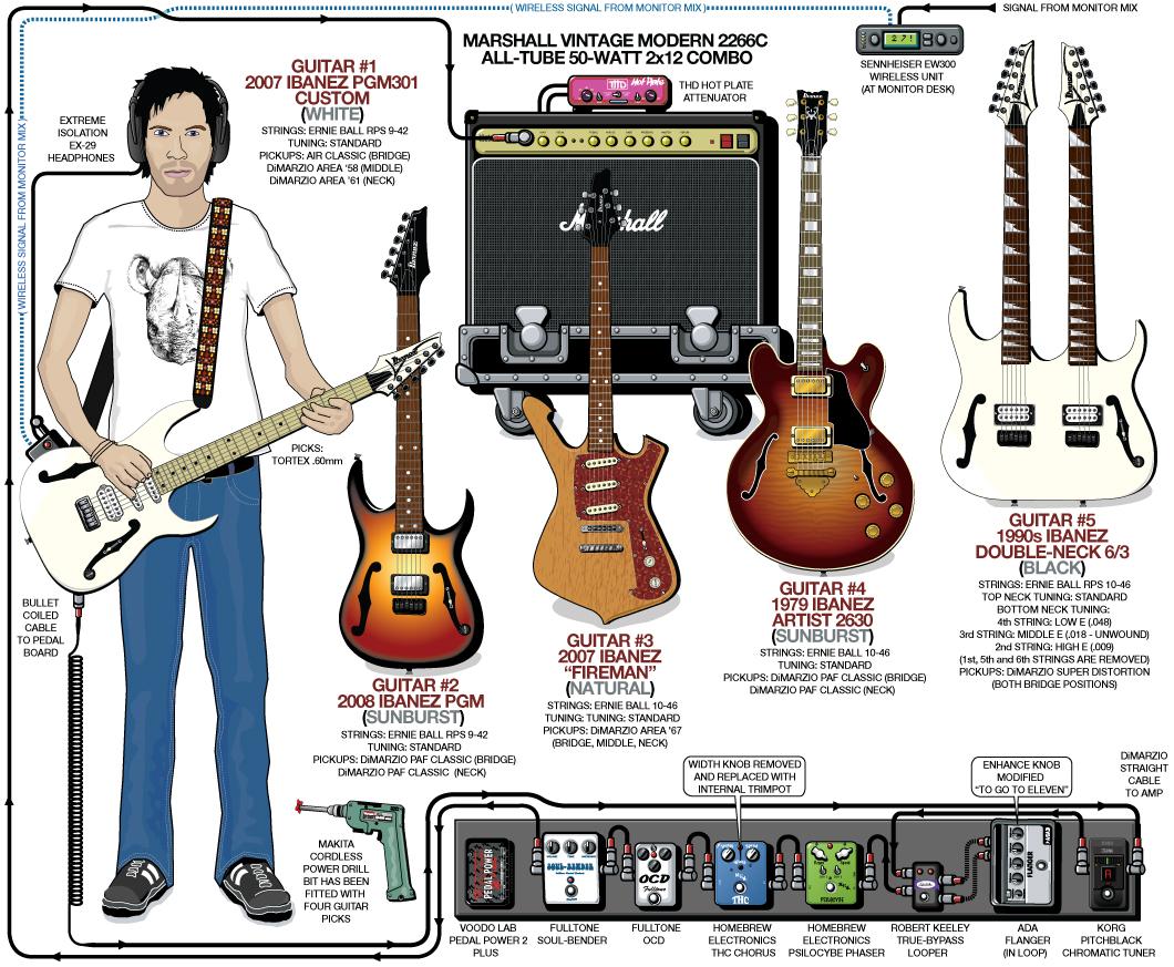 Paul Gilbert Guitar Gear & Rig (2008)