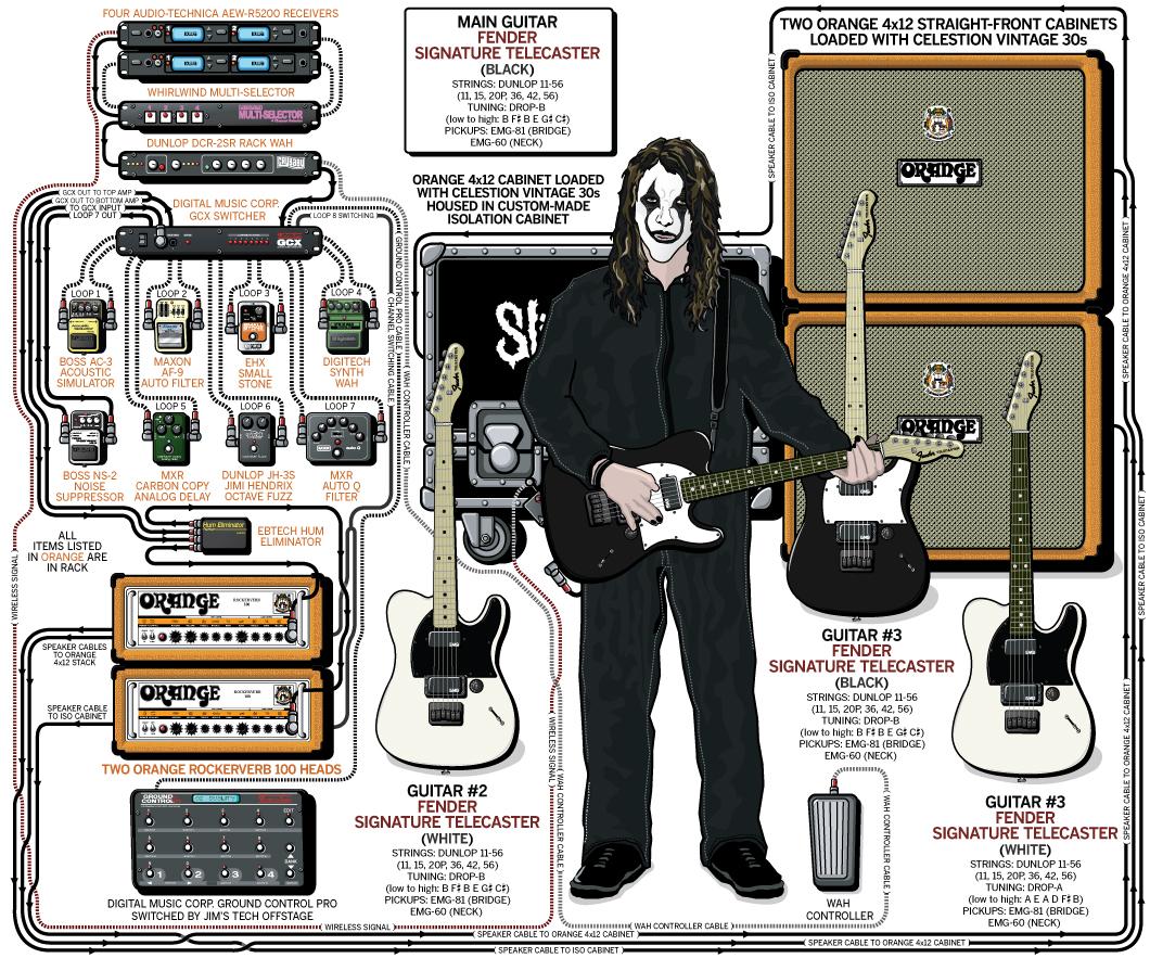 Slipknot 'Jim Root' Guitar Gear & Rig (2008)