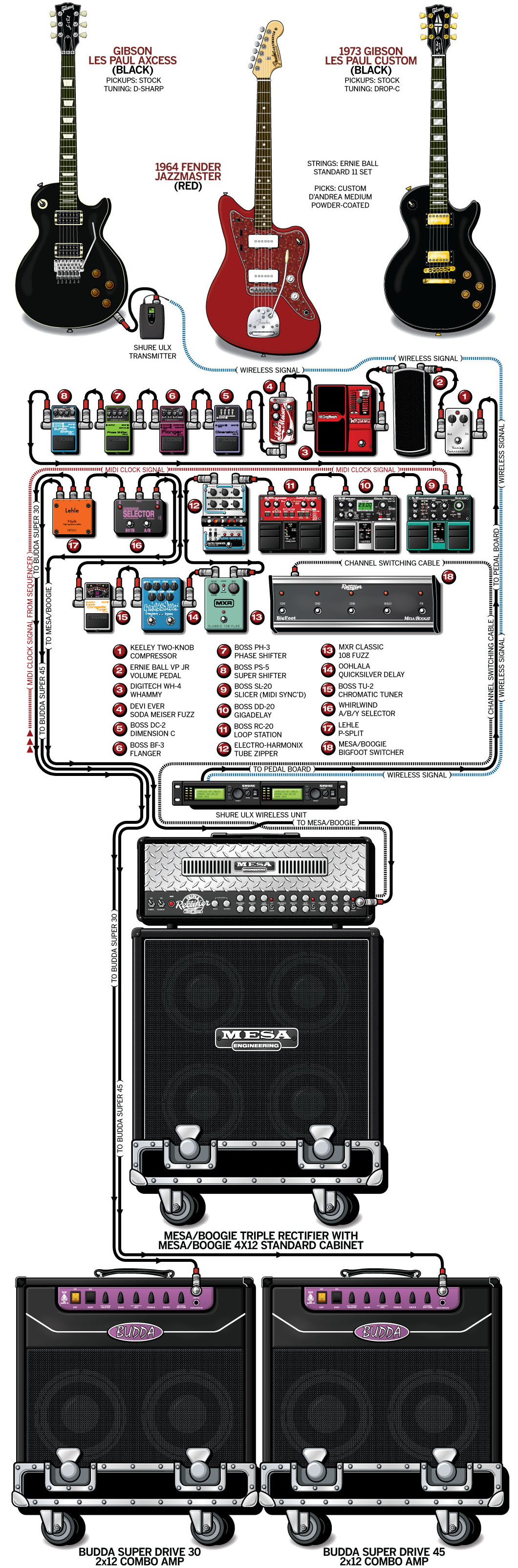 Tomo Milicevic Guitar Gear & Rig – Thirty Seconds to Mars – 2010