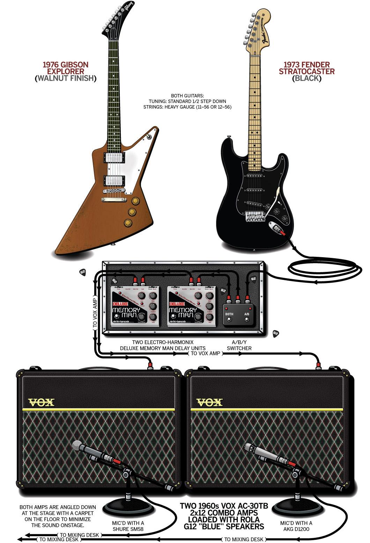 The Edge Guitar Gear & Rig – U2 – 1981