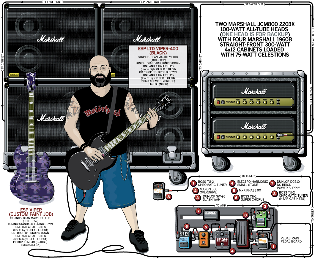 Kirk Windstein Guitar Gear & Rig – Down – 2007