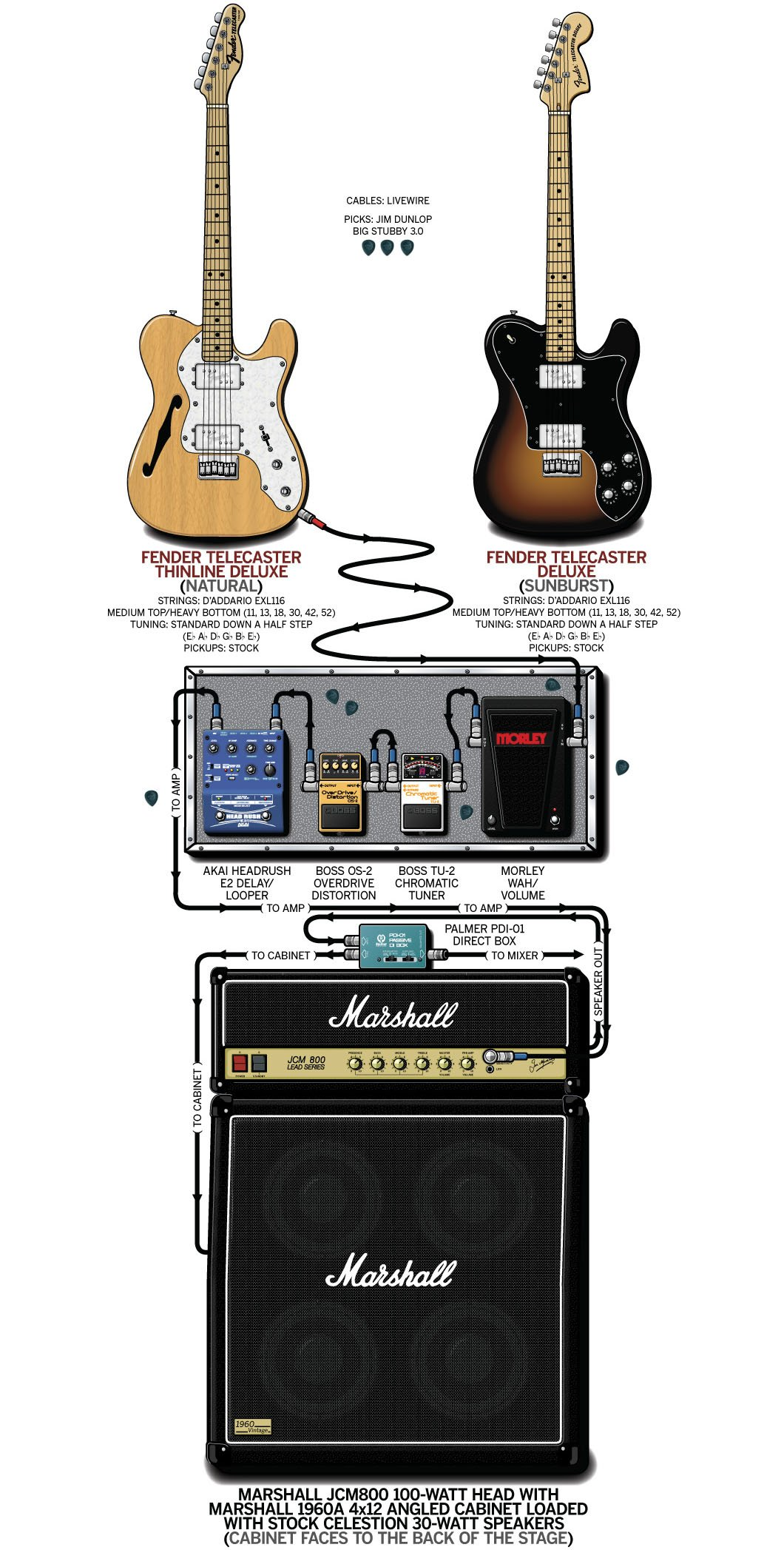 Taking Back Sunday-John Nolan's guitar rig setup
