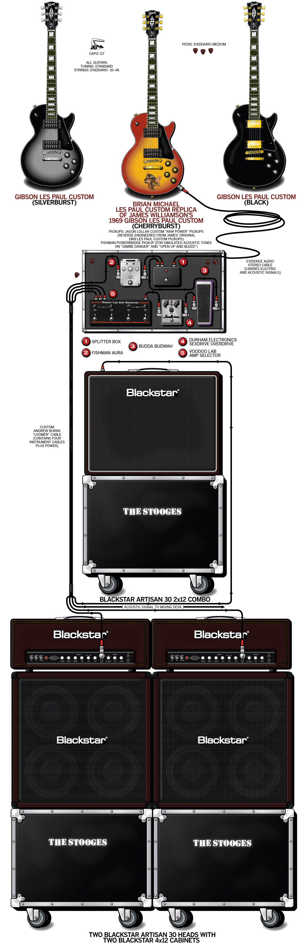 James Williamson Guitar Gear & Rig – The Stooges – 2011