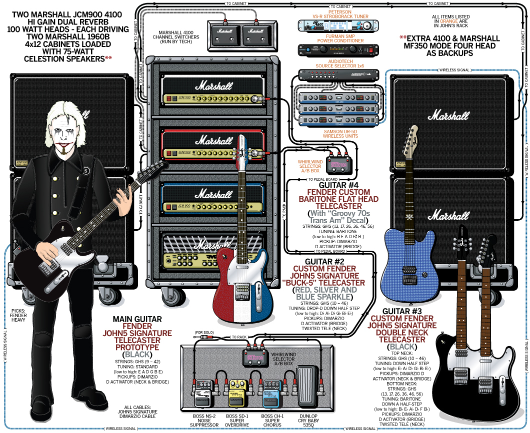 John 5 - Guitar Rig and Gear Setup - 2009