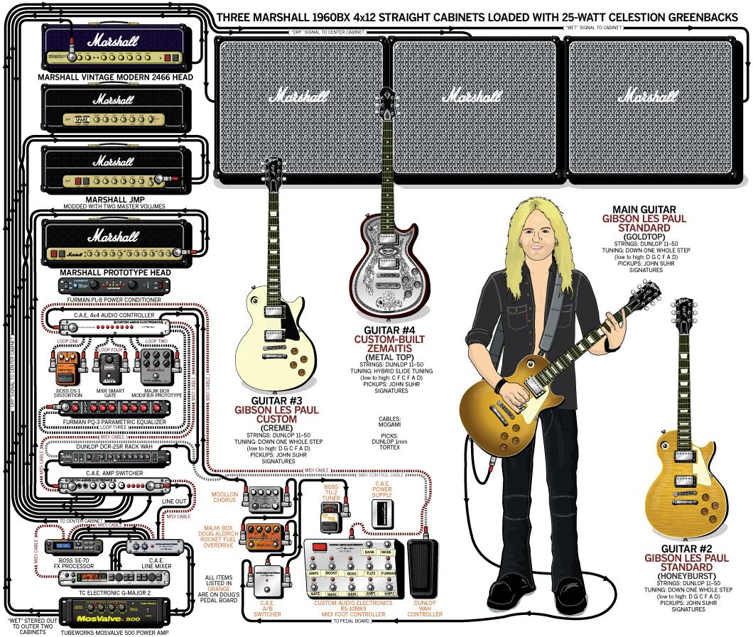 Doug Aldrich Guitar Gear & Rig – Whitesnake – 2009