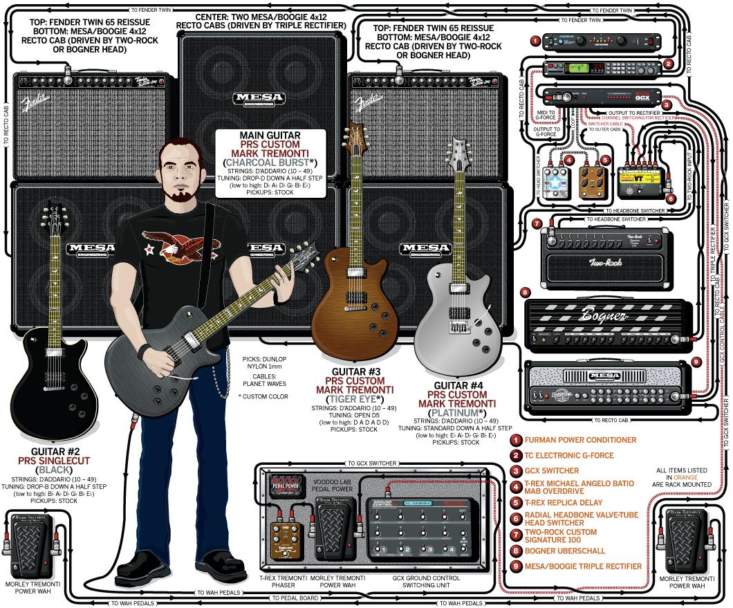 Mark Tremonti Guitar Gear & Rig – Creed – 2009