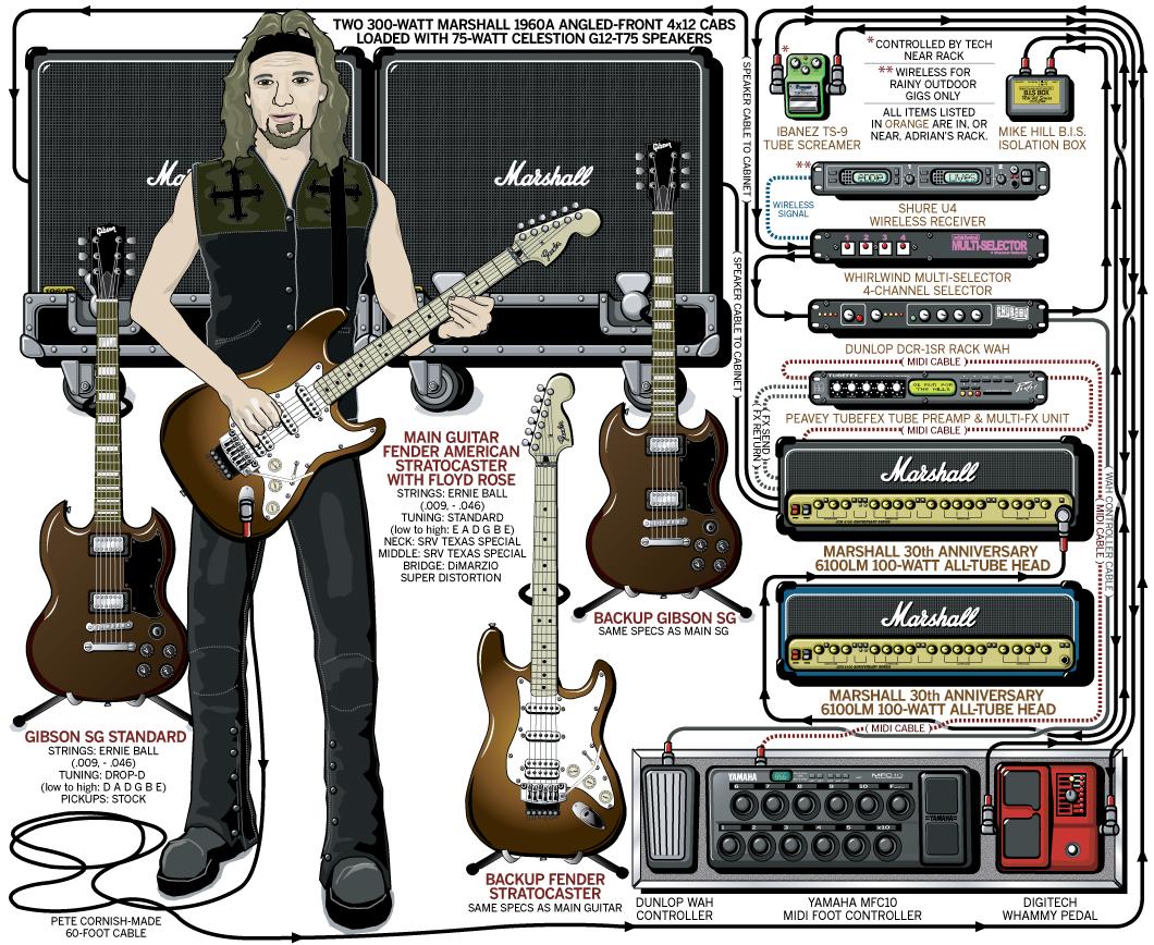Adrian Smith Guitar Gear & Rig – Iron Maiden – 2006