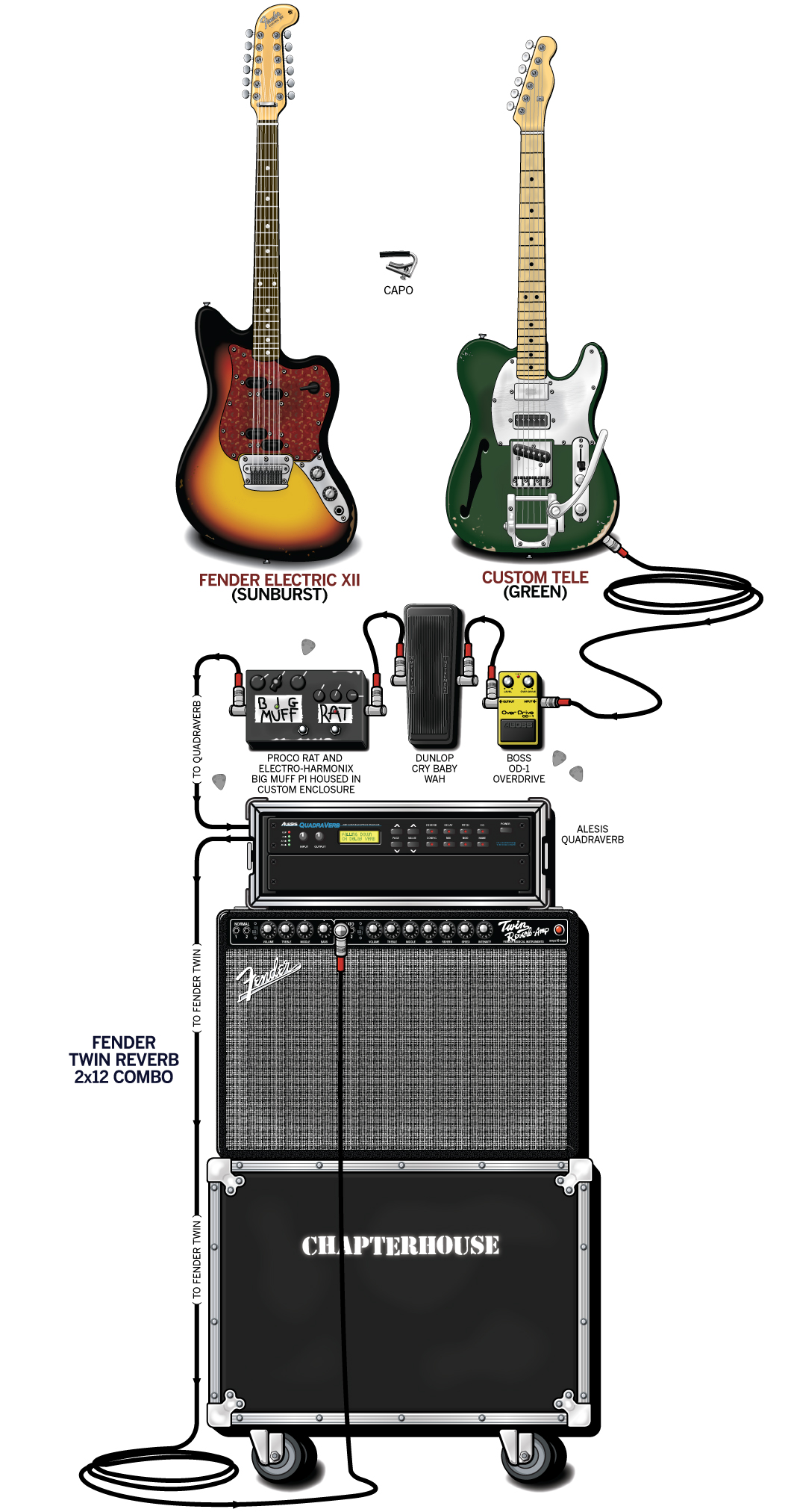 Stephen Patman Guitar Gear & Rig – Chapterhouse – 1992