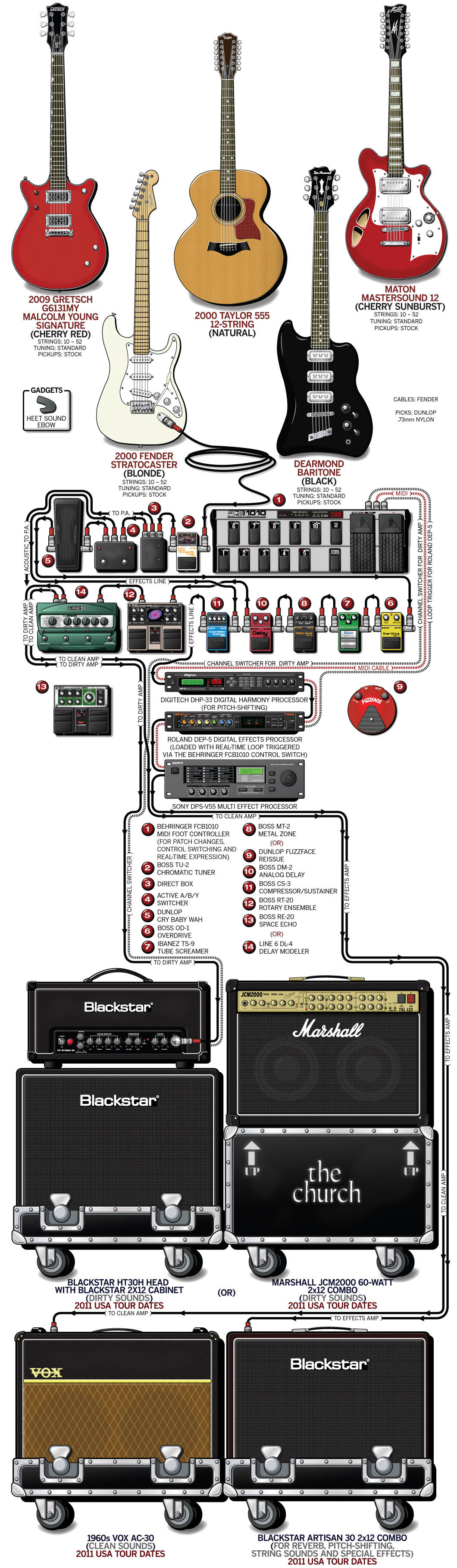 Peter Koppes Guitar Gear & Rig – The Church – 2011