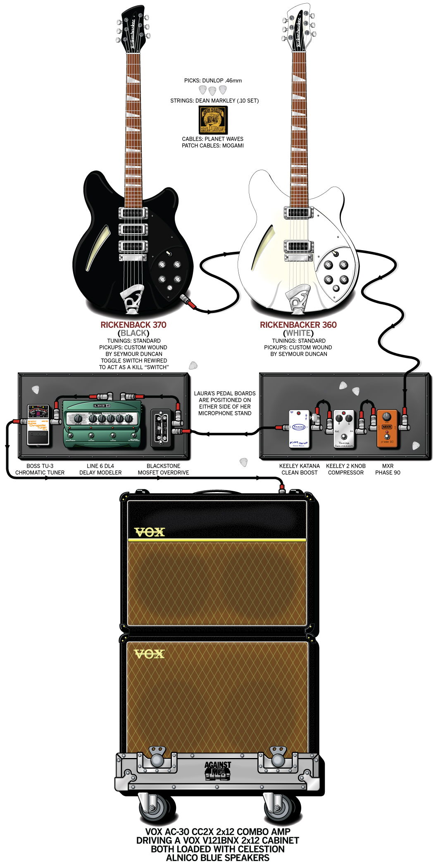 Laura Jane Grace Guitar Gear & Rig – Against Me! – 2011