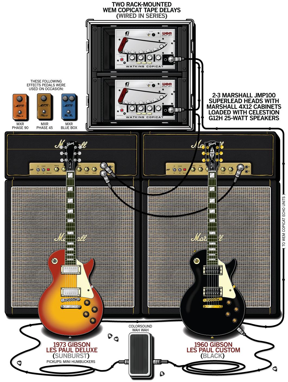 "Brian ""Robbo"" Robertson Guitar Gear & Rig – Thin Lizzy – 1974"