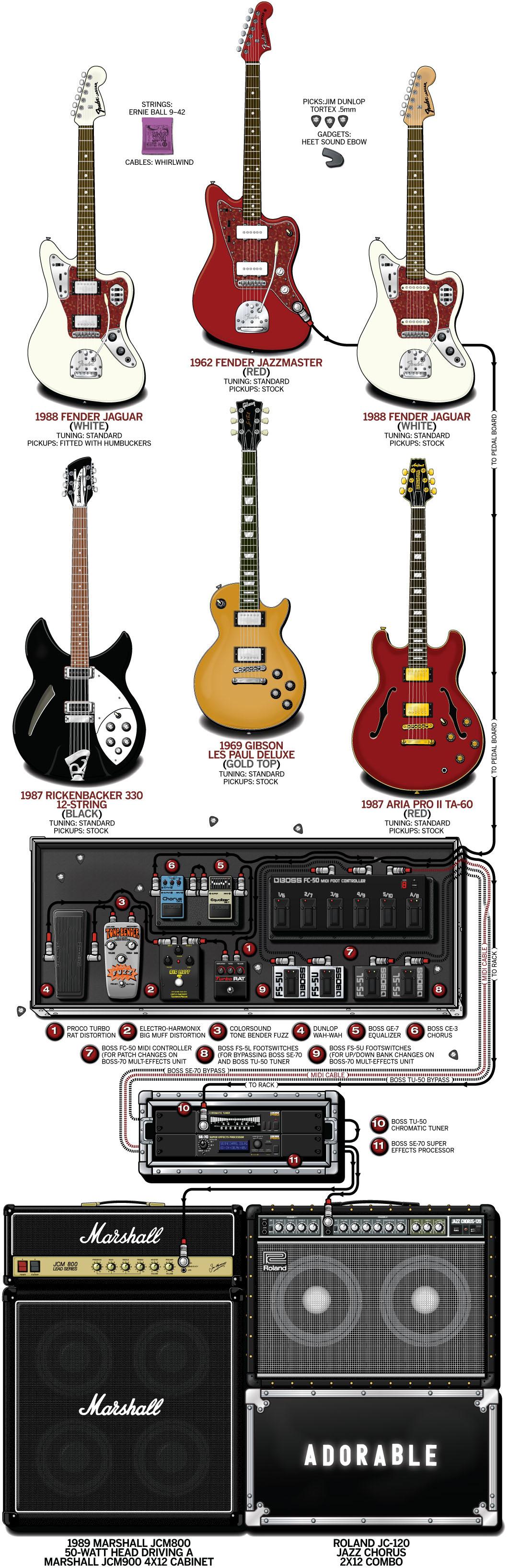 Robert Dillam Guitar Gear & Rig – Adorable – 1993