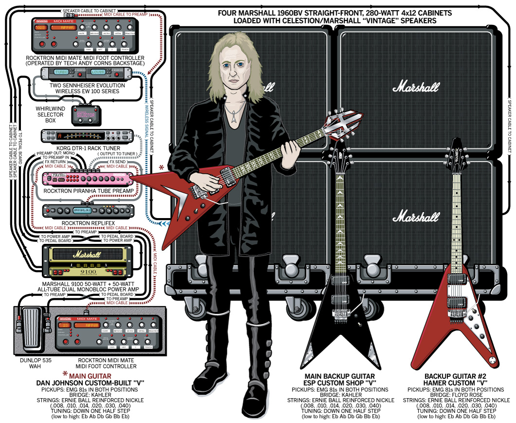 K.K. Downing Guitar Gear & Rig – Judas Priest – 2004