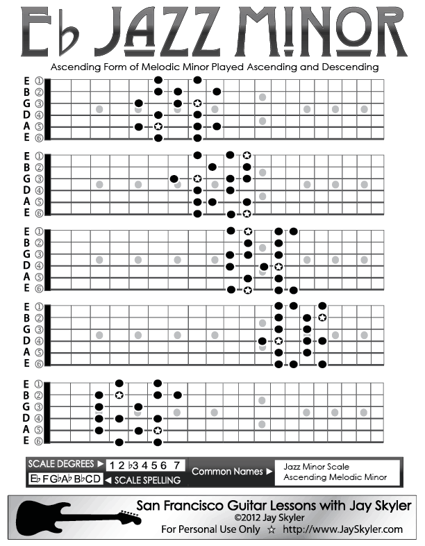 Jazz (Ascending Melodic) Minor Scale Guitar Fretboard Patterns- Chart, Key of A-1