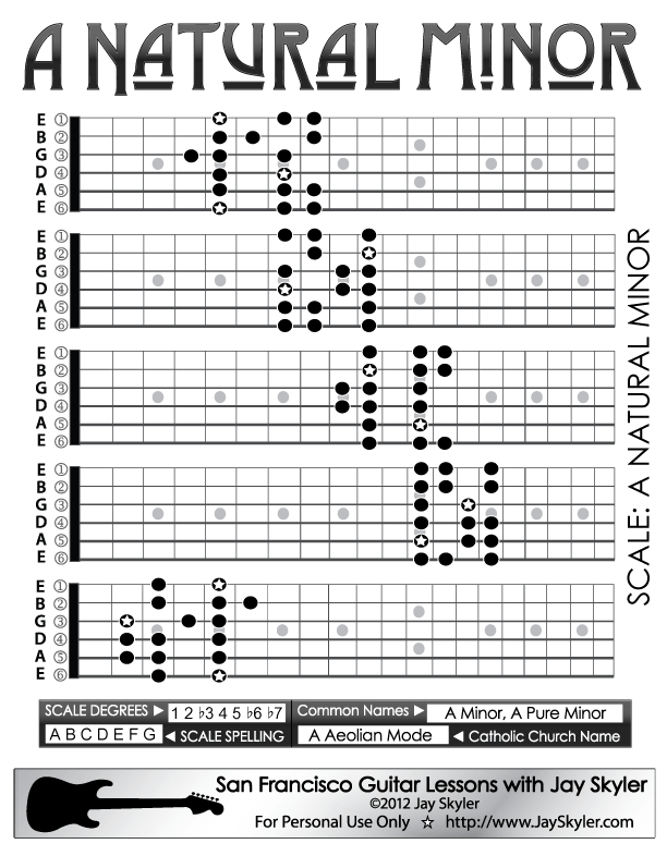 Natural Minor Scale Guitar Patterns - Chart, Key of A