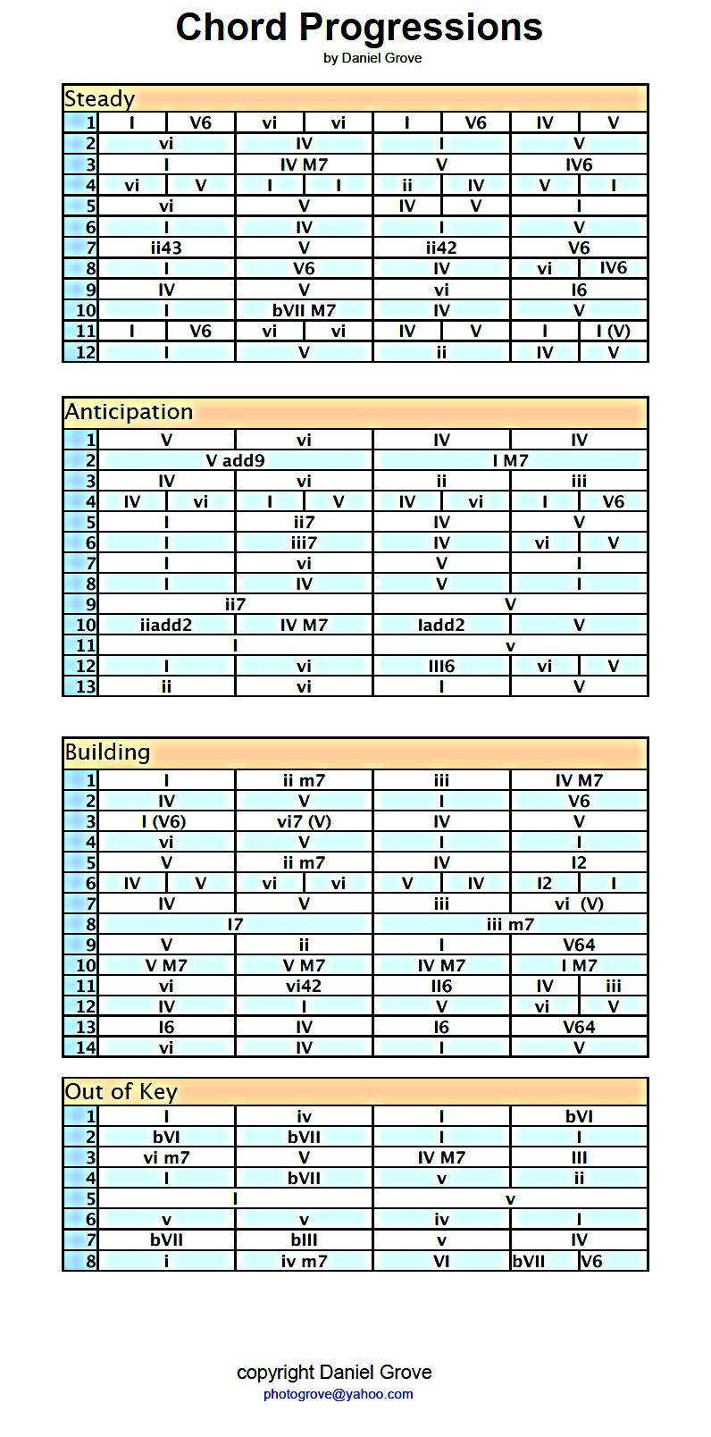 A chord progression cheat sheet